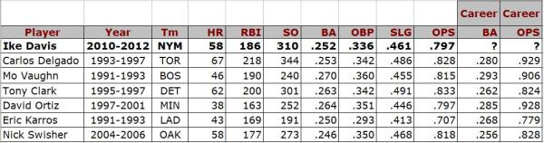 ike davis stats compared