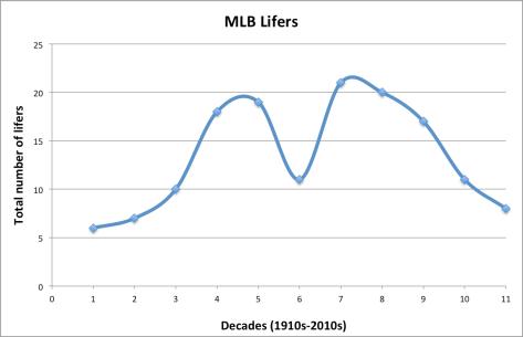 lifers chart