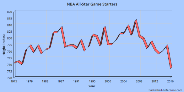 nba asg height chart